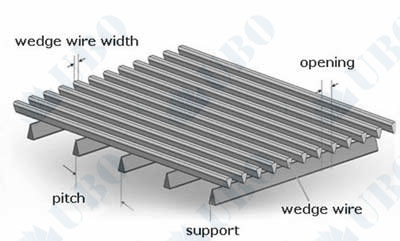 <a href='http://www.uboscreen.com/' target='_blank'>wedge wire screen</a>