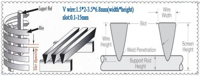 Stainless Steel Profile Wire Screen