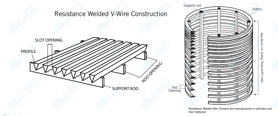 Wrought Stainless Steel Rod Based Vee-Wire Screens