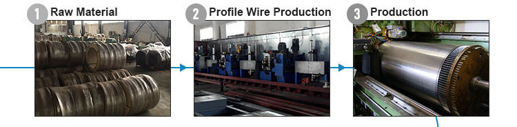 Raw Material-Profile Wire Production-Production