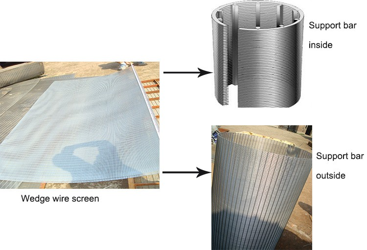 Factory delivered sand control sieve bend filter screen