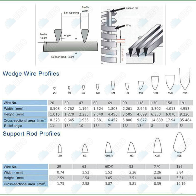 Slaughterhouse Wastewater Treatment use wedge wire screen filter